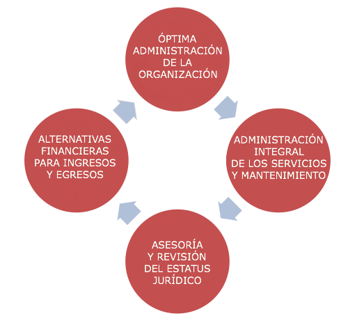 servicios_ac-bienes-raices